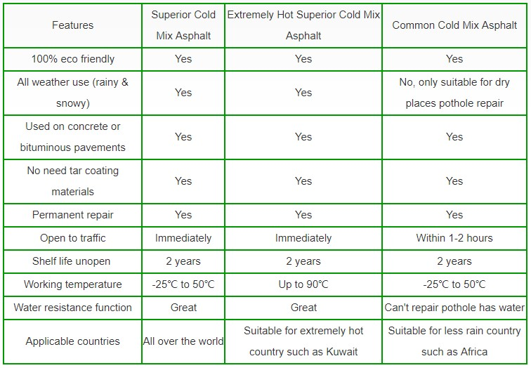 Extremely Hot Superior Cold Mix Asphalt